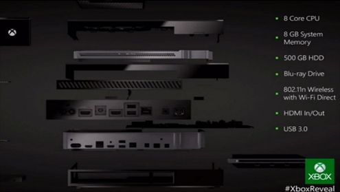 What early Xbox One's will look like after a few days.